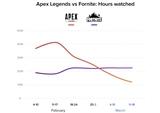 Diváci Apex Legends klesli na štvrtinu, v streamingu stále vedie Fortnite