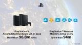 Sony predalo 96.8 milióna PS4 konzol