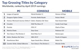 Digitálny trh v apríli znovu vzrástol, ťahal ho Mortal Kombat 11