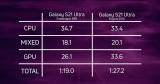 Exynos 2100 je v Samsung Galaxy S21 Ultra prekvapivo rýchly, batéria vydrží dlho