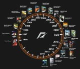 Hist�ria Need for Speed s�rie