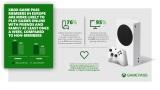 Microsoft ponúkol výsledky ankety medzi EU hráčmi