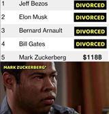 Štyri najbohatší ľudia sveta sú rozvedení